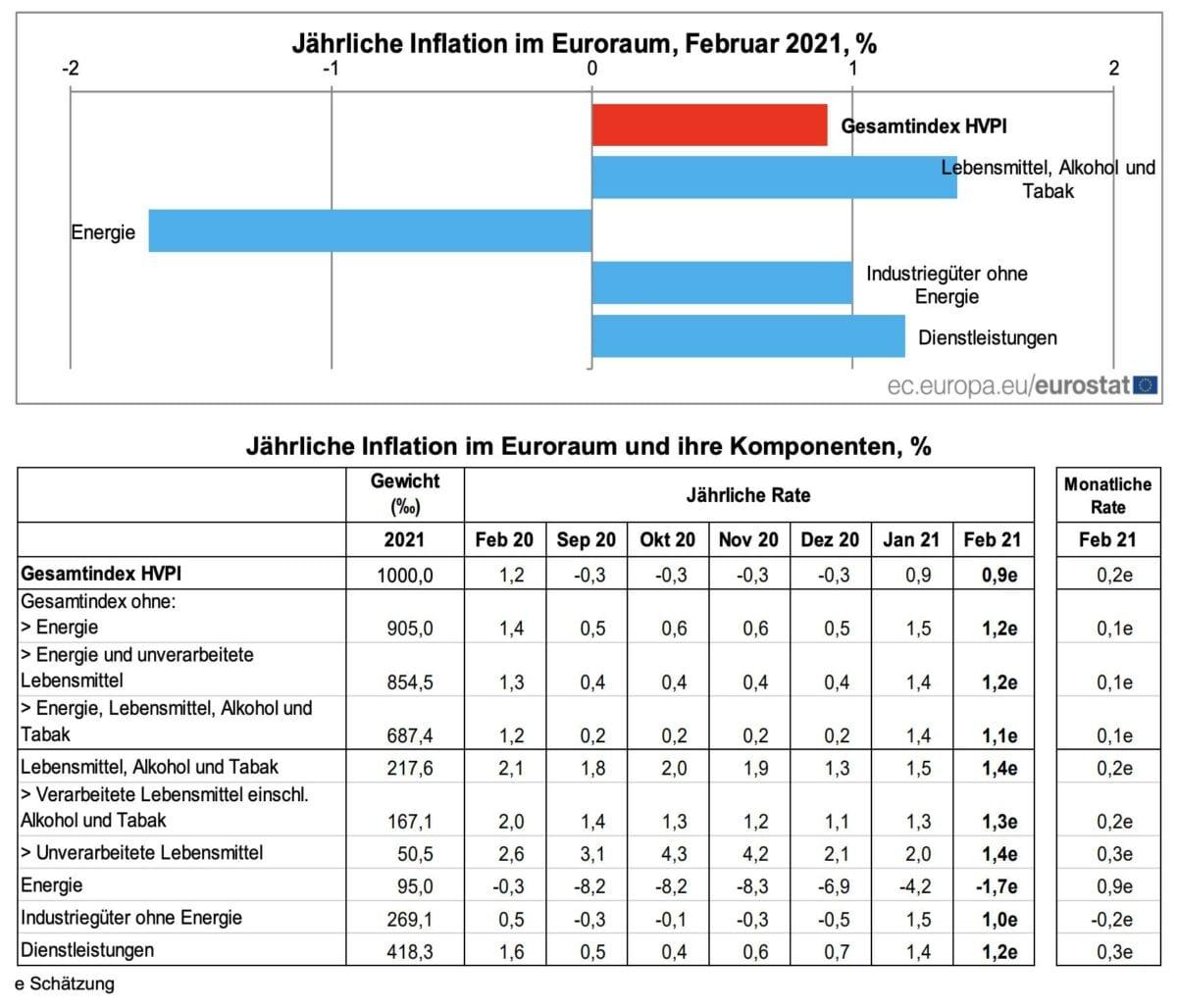 Grafik zeigt Details der Verbraucherpreise im Februar