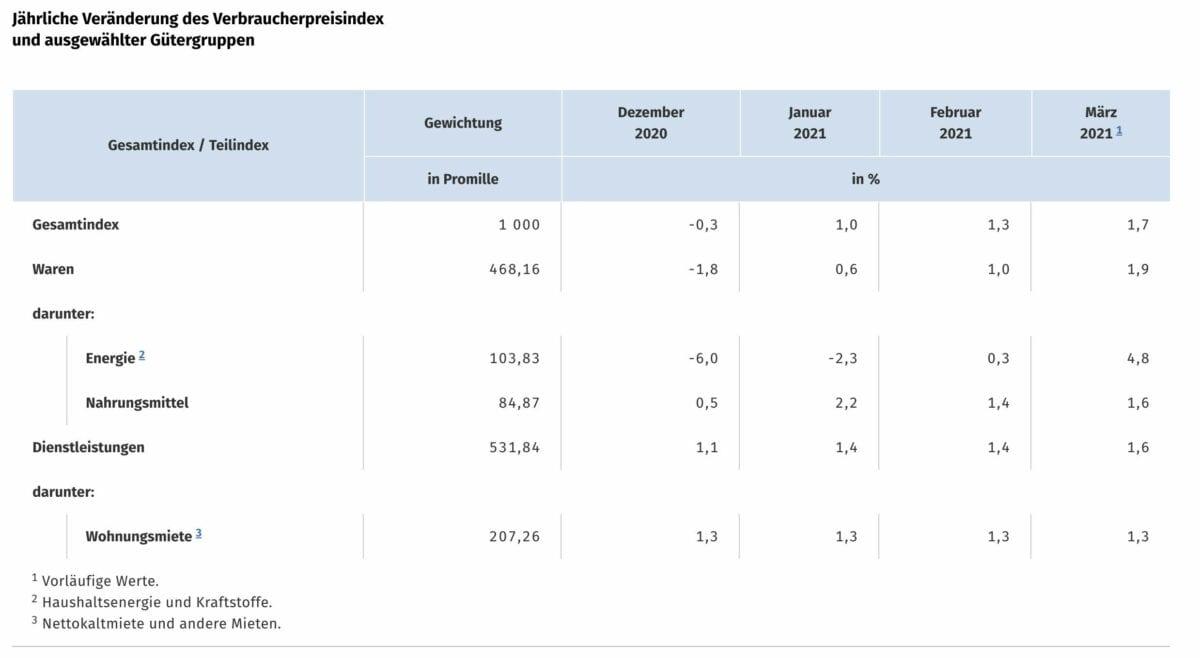 Grafik zeigt deutsche Verbraucherpreise im Detail