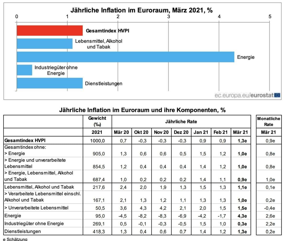 Grafik zeigt Details der Verbraucherpreise der Eurozone im März
