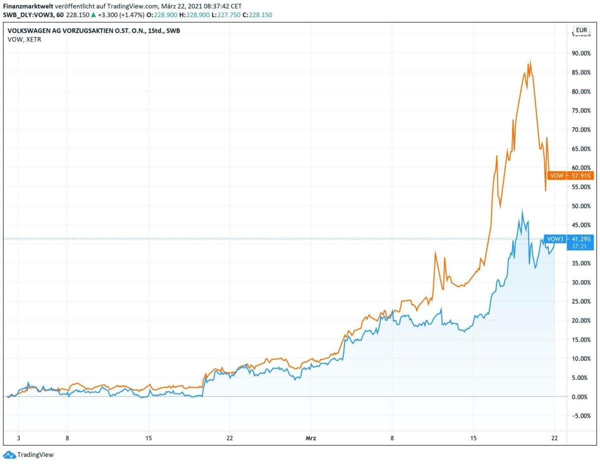 Chart vergleich prozentuale Gewinne der beiden Volkswagen-Aktien