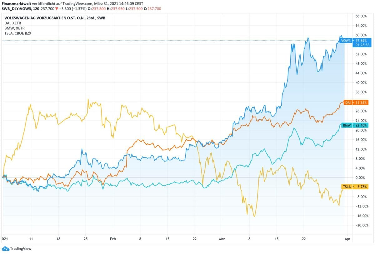 Chart vergleicht die Performance von Volkswagen, Daimler, BMW und Tesla