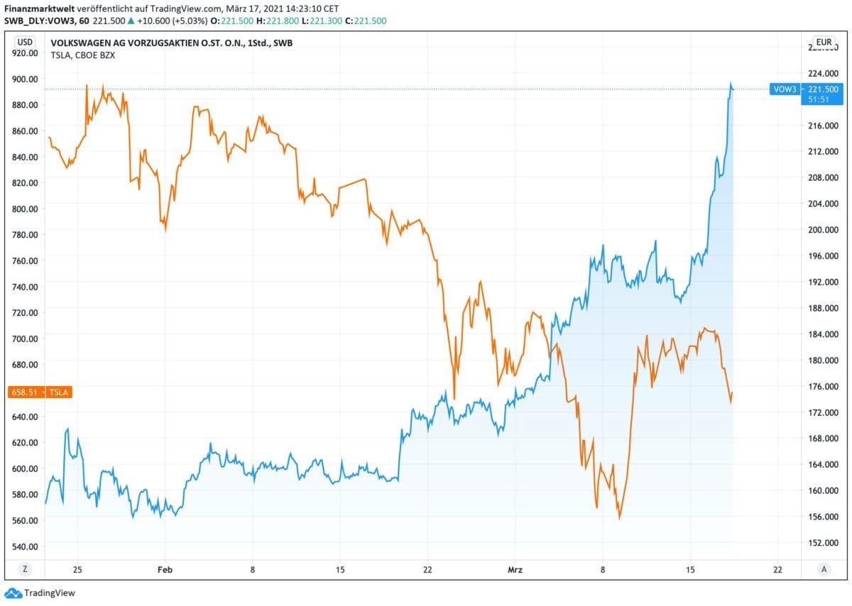 Chart zeigt Volkswagen-Aktie gegen Tesla
