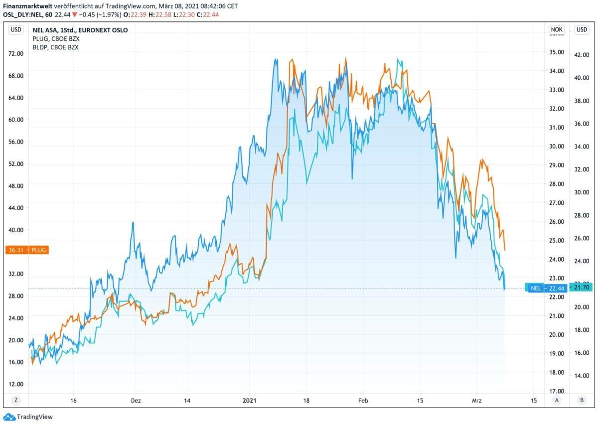 Kursverlauf von drei Wasserstoff-Aktien seit November 2020