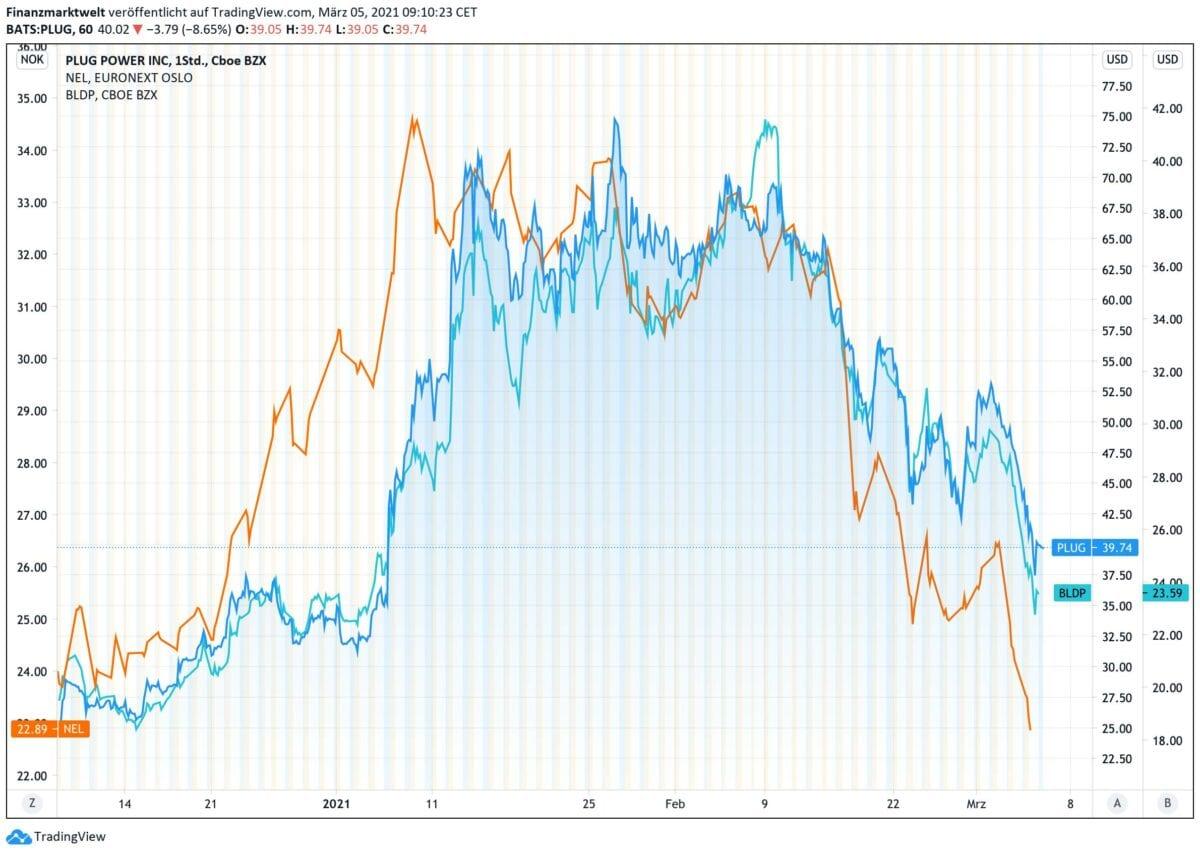 Chart zeigt Kursverlauf von drei Wasserstoff-Aktien