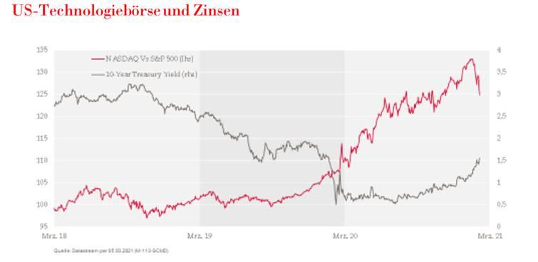 US-Techaktien gegen Anleiherenditen