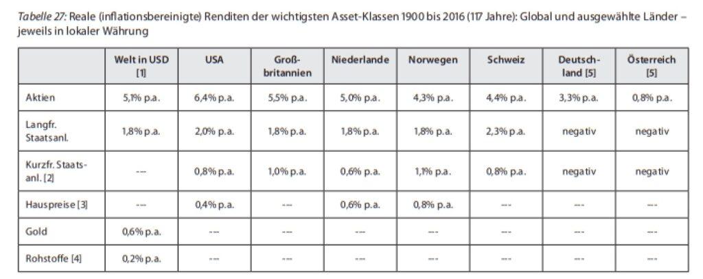 Aktien und Anleihen - die Performance