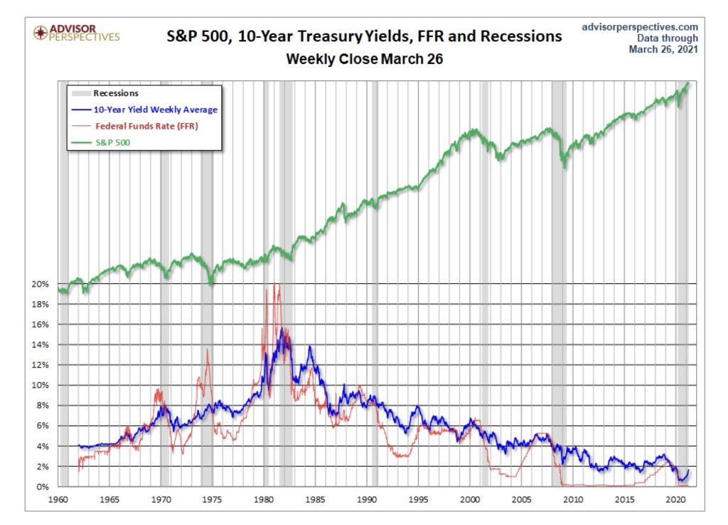 Renditen und der S&P 500