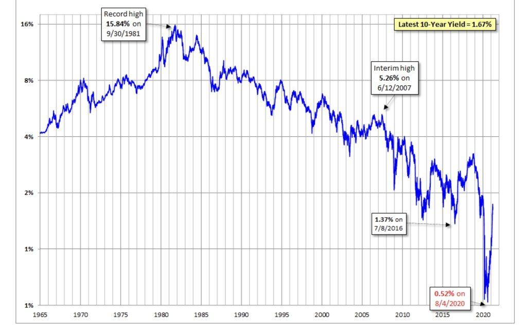 Aktien und Renditen