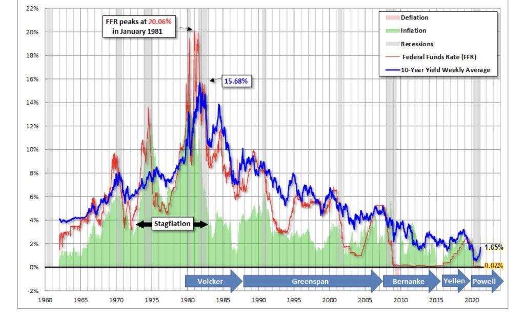 Aktien und fallende Zinsen