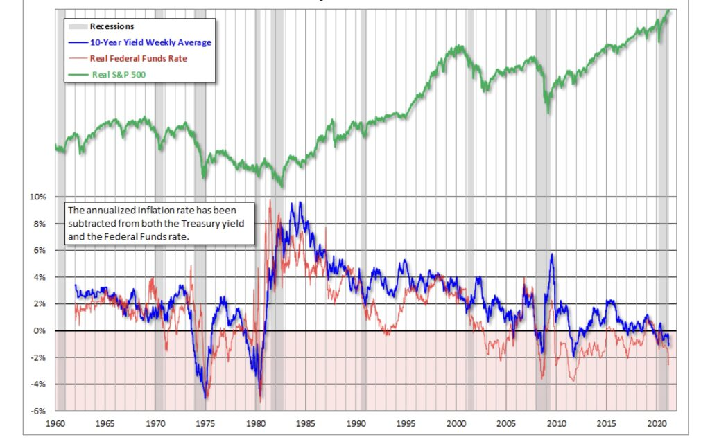 Aktie und die Zins-Entwicklung