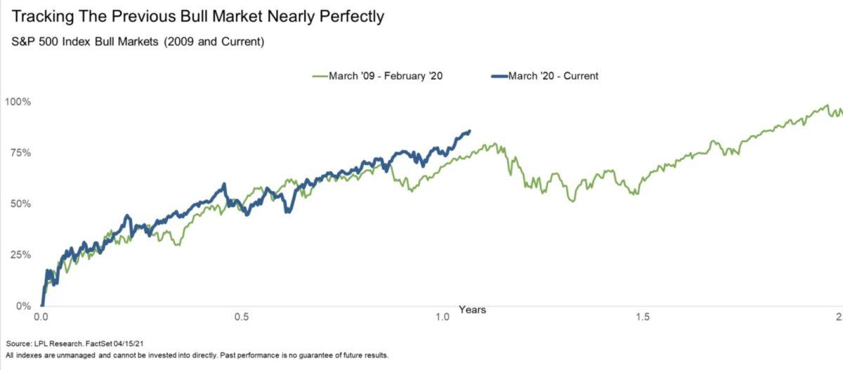 Die Aktienmärkte 2009/10 und 2021