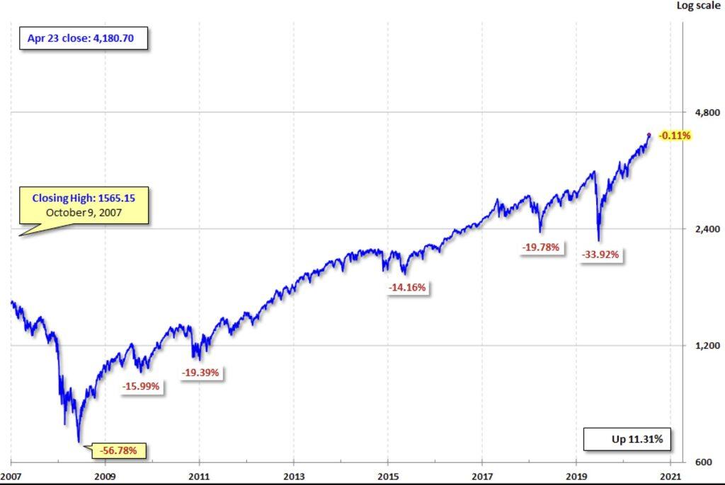 Aktienmärkte - extremer Anstieg