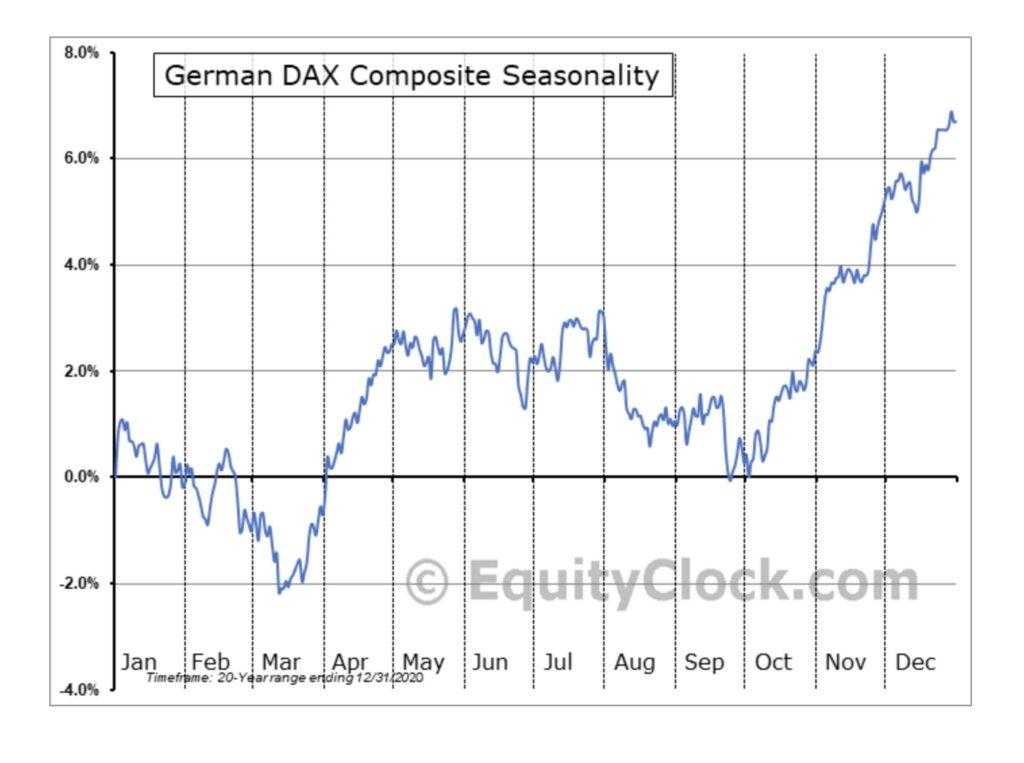 Aktienmärkte: Dax in seinem saisonalen Verlauf