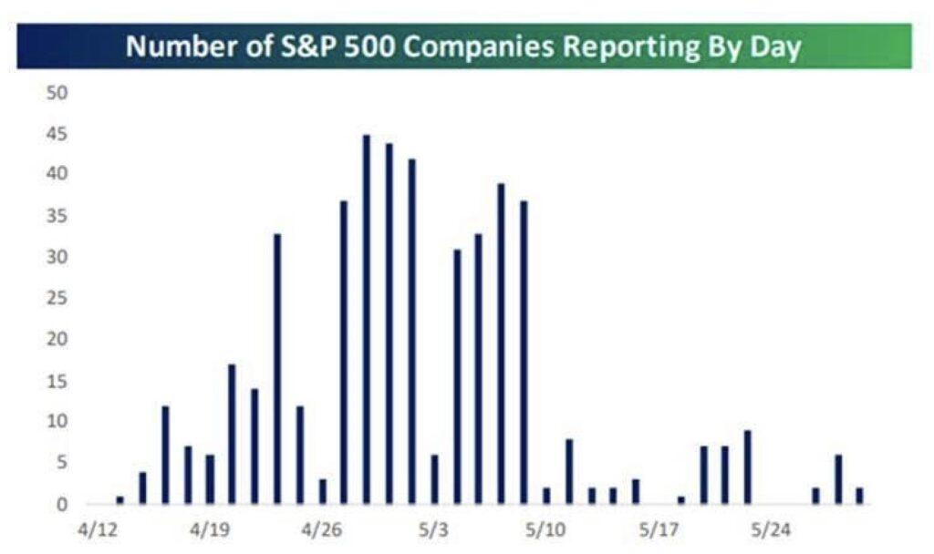 Aktienmärkte und die Zahlern der Unternehmen aus dem S&P 500