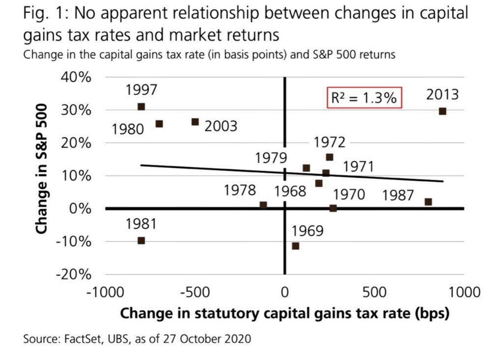 Kapitalertragssteuer und Aktienmärkte