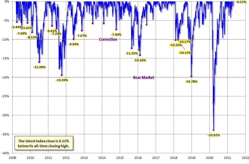 Die Aktienmärkte - keine Korrekturen mehr?