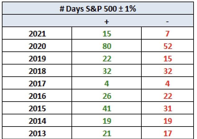 Schwankungsbreite im S&P 500