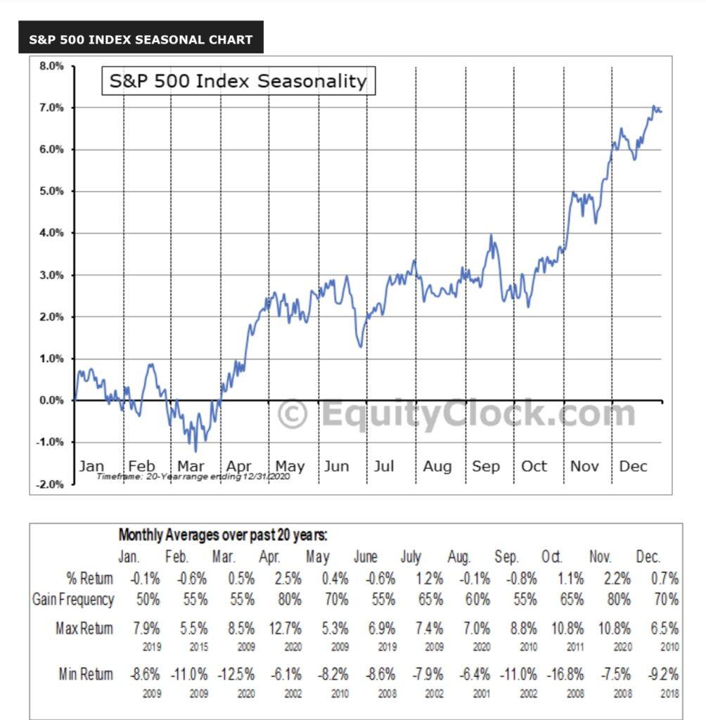 Aktienmärkte: Saisonales Muster beim S&P 500