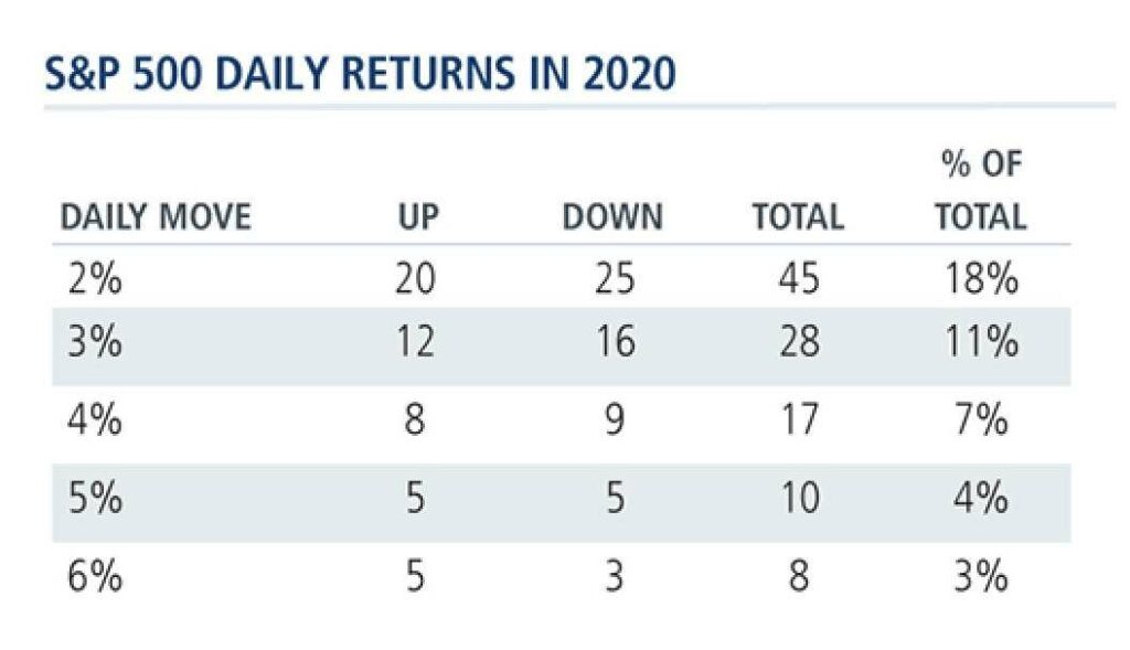 Aktienmärkte: S&P 500 und daily returns