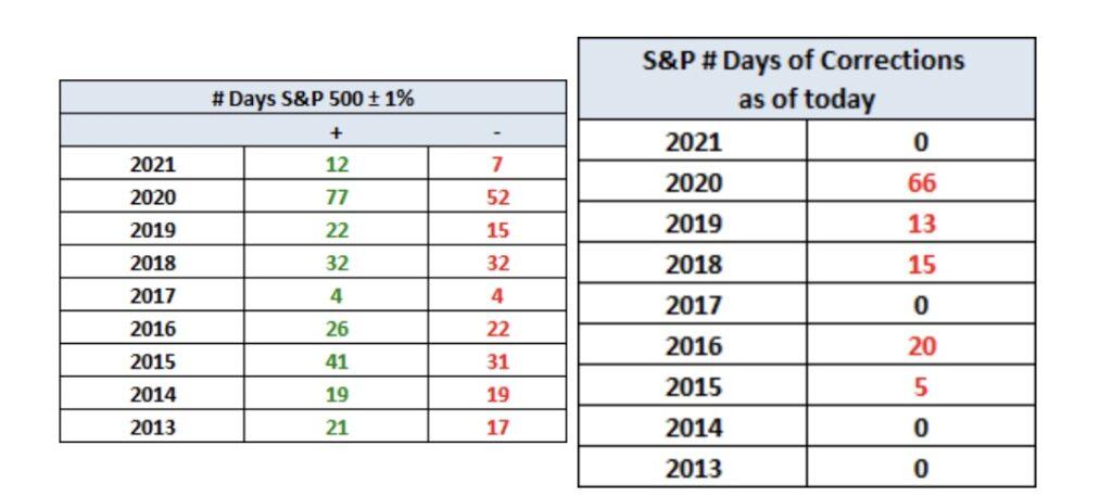 Aktienmärkte Korrekturen