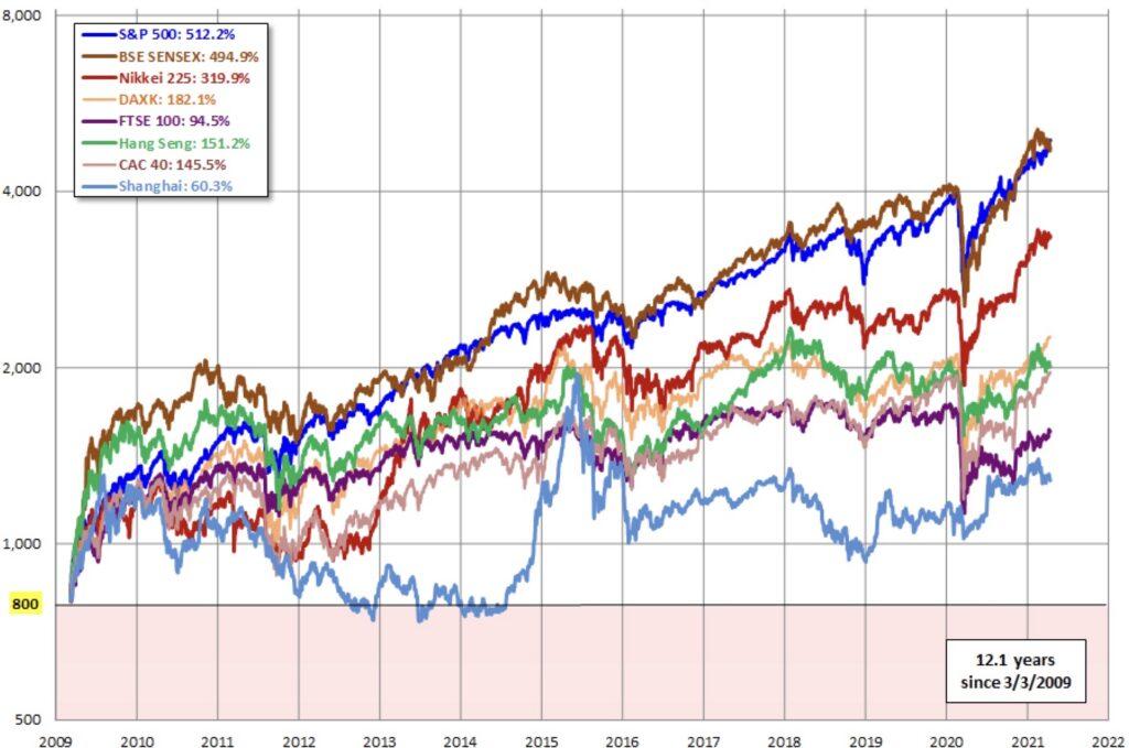 Die Aktienmärkte seit der Finanzkrise