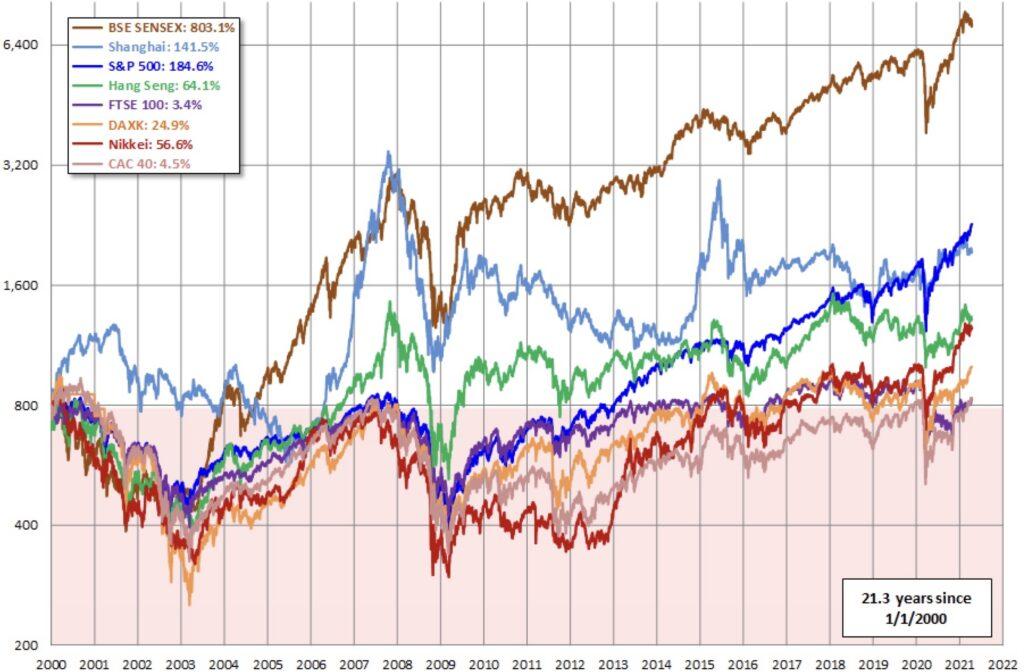 Die Aktienmärkte seit der Jahrtausendwende