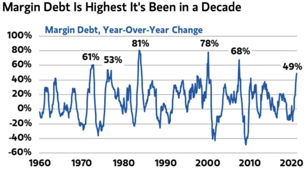 Aktienmärkte und der Margin Debt