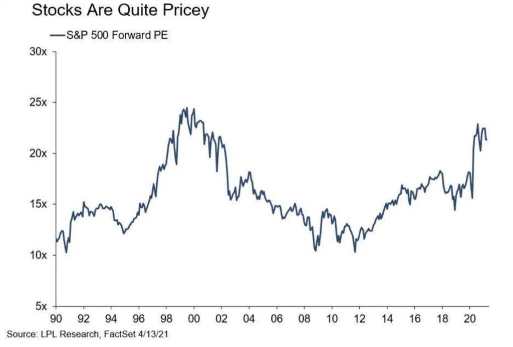 Aktienmärkte sind teuer derzeit