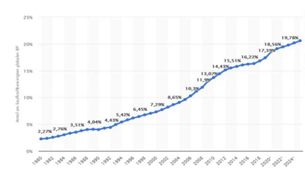 Das Wachstum in China
