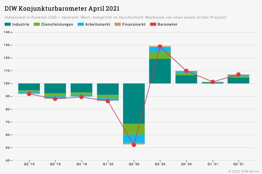 Grafik zum DIW-Konjunkturbarometer