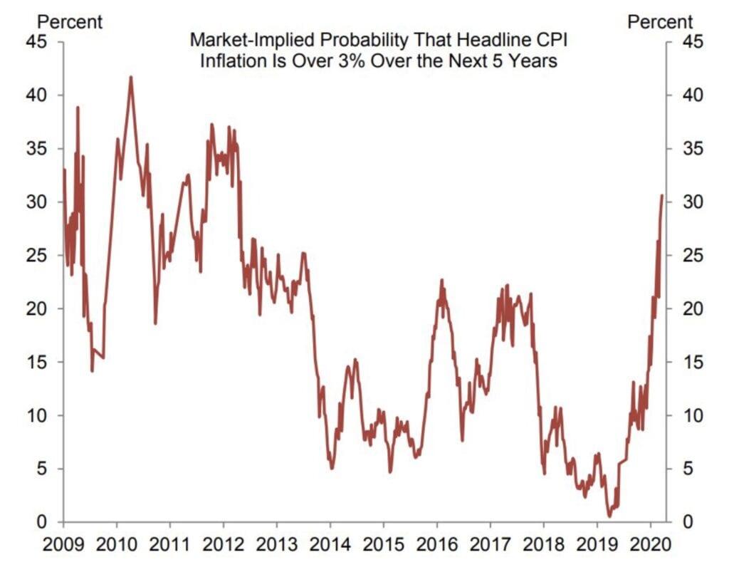 Inflation: Der Ausblick nach Goldman Sachs