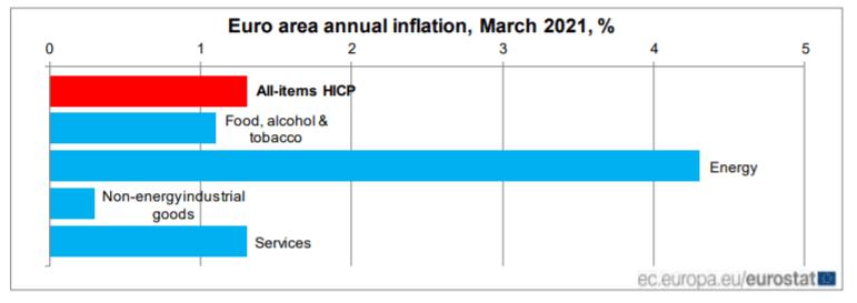 Die EZB und die Inflation