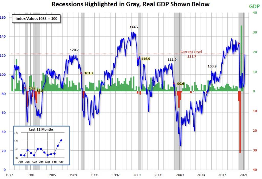 Reagiert die Fed auf das gestiegene Verbrauchervertrauen?