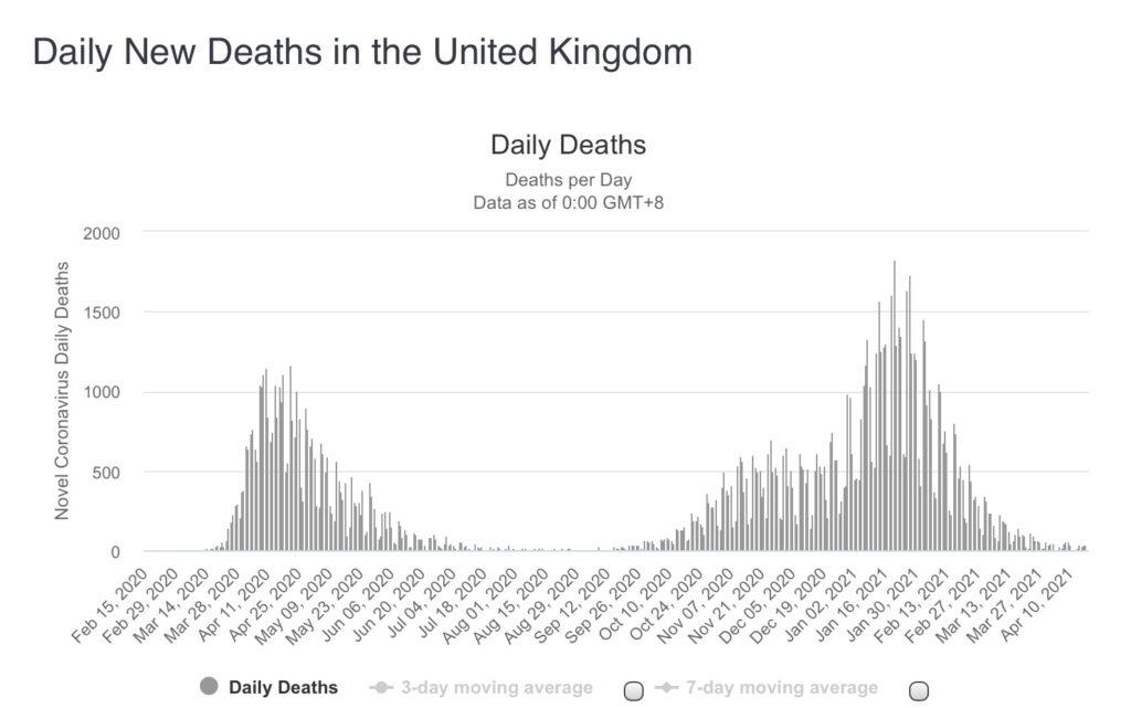 Impfungen und Corona-Zahlen in UK