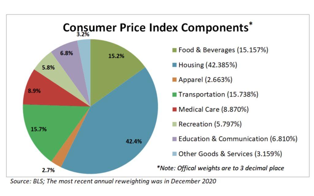 Inflation - die Verbraucherpreise in ihrer Zusammensetzung