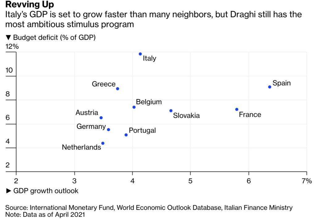 Italiens Defizit - und Mario Draghi