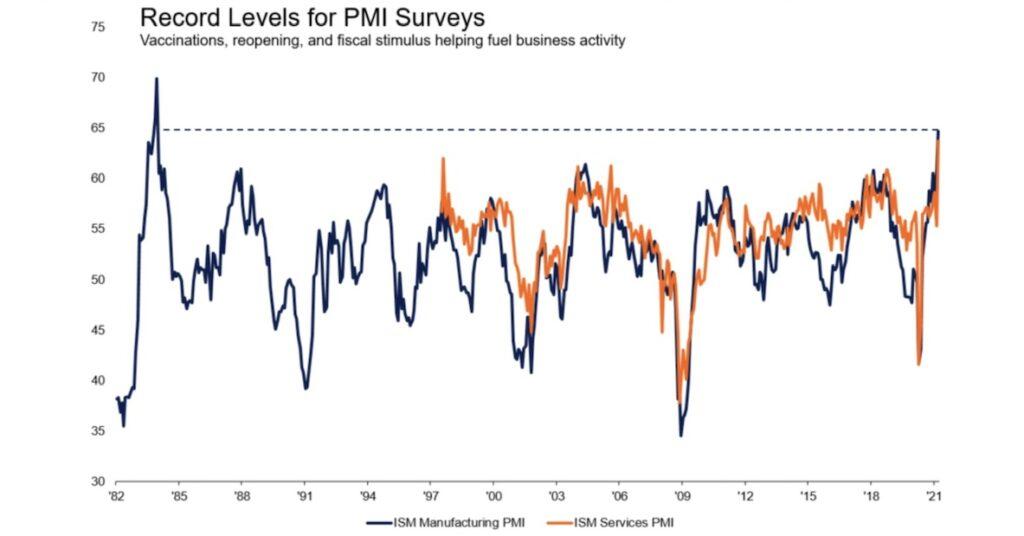 Die PMIs mit massiven Anstiegen
