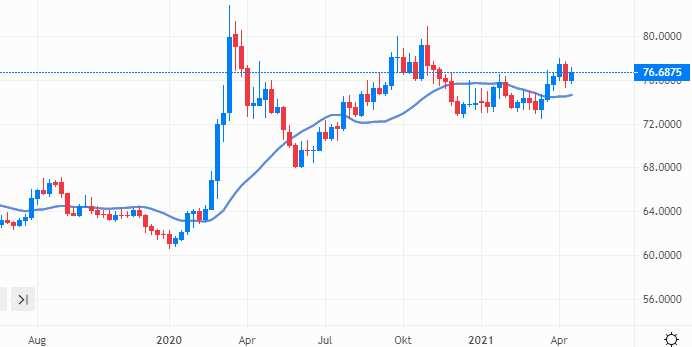 Der Chart Dollar zu Rubel
