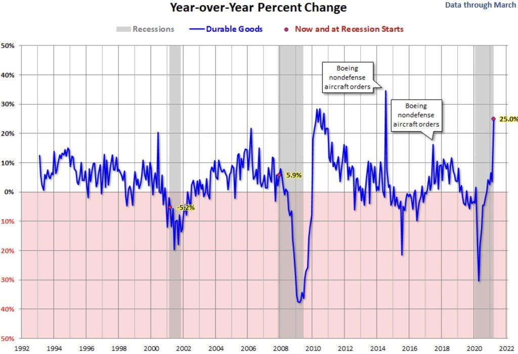 USA: Die Aufträge langlebiger Wirtschaftsgüter im Vergleich zum Vorjahr