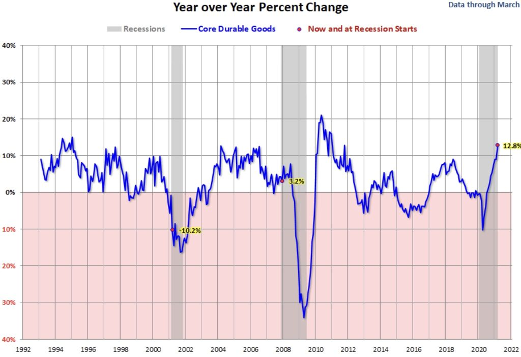 Konjunktur in den USA