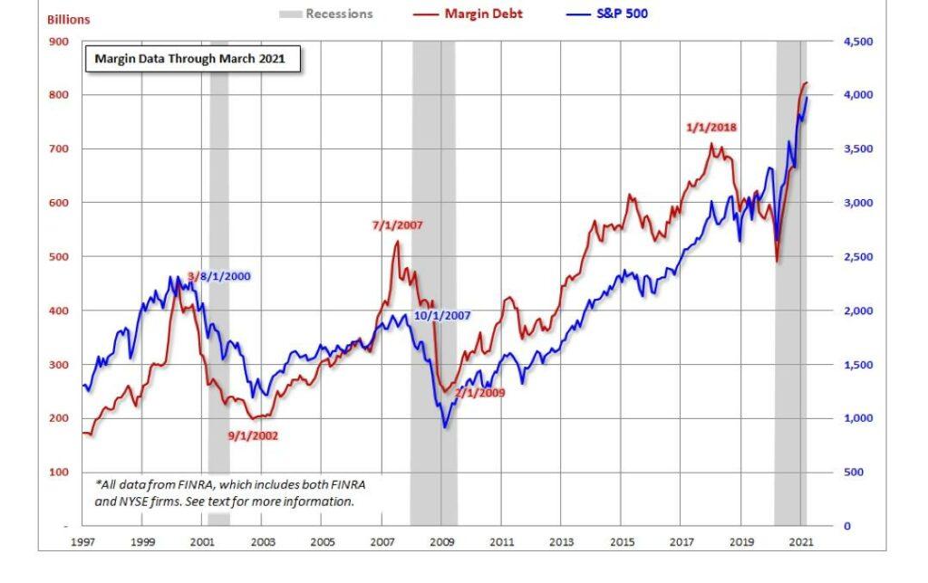 Die Wall Street: viele Hebelung, sichtbar am Margin Debt