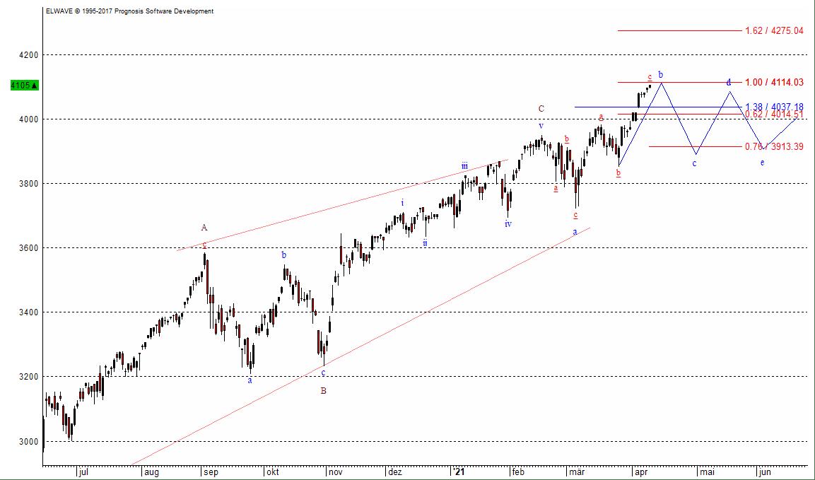 So dürfte der Verlauf für den S&P 500 sein, den Leitindex der Wall Street