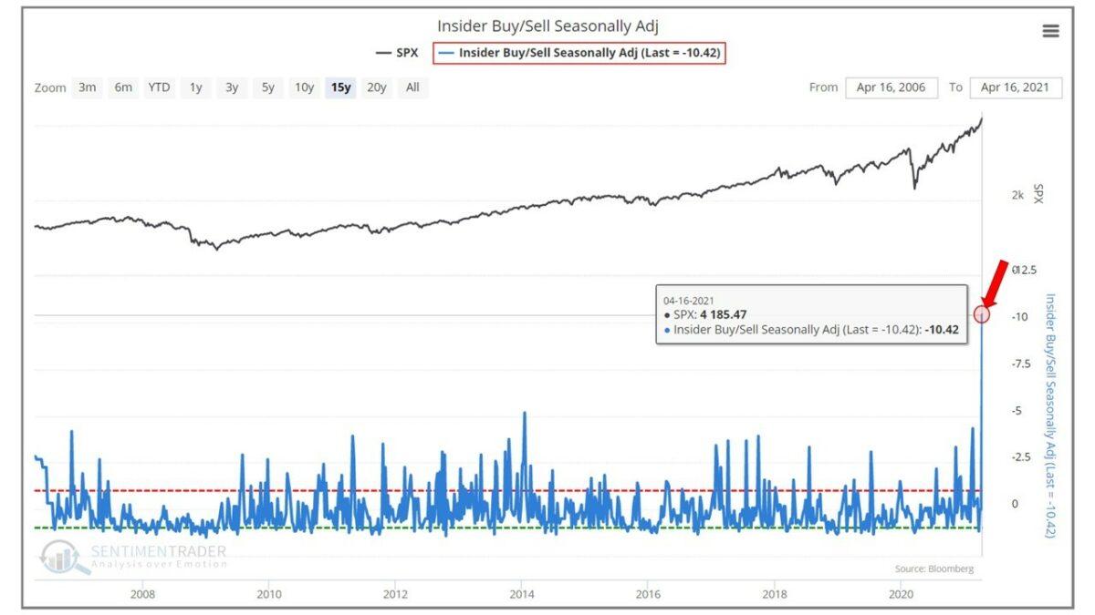Grafik zeigt Verhältnis von Aktien-Insider-Käufen zu Verkäufen beim S&P 500