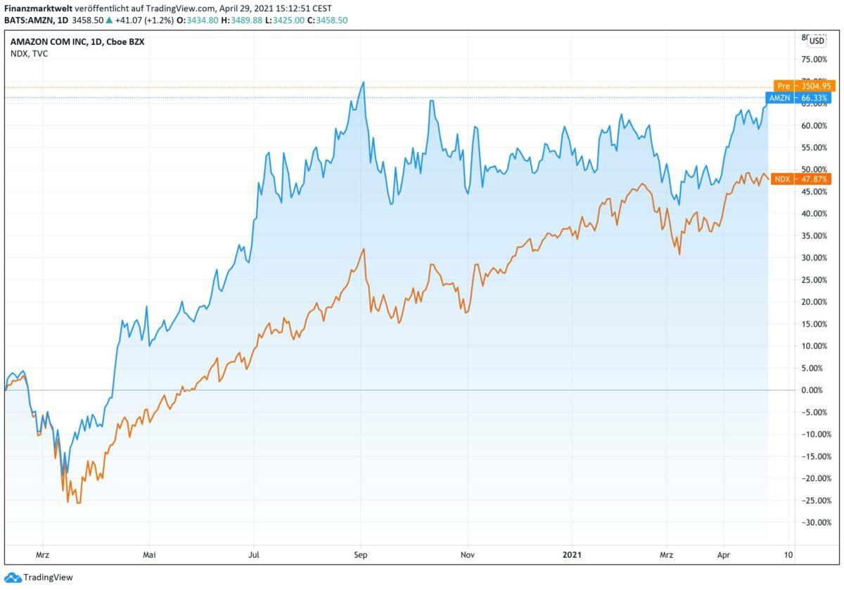 Chart zeigt Kursverlauf der Amazon-Aktie zum Nasdaq