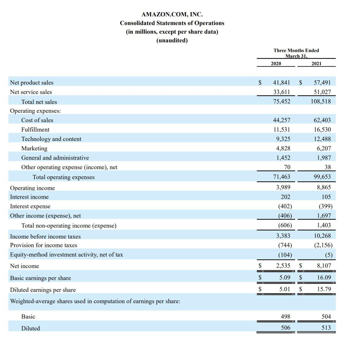Grafik zeigt Details der Quartalszahlen von Amazon
