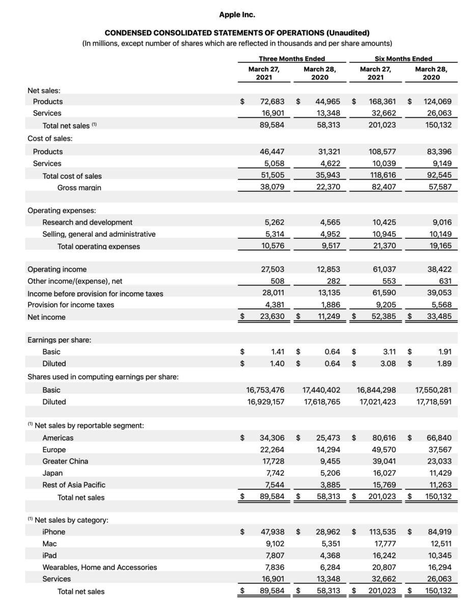 Grafik zeigt Apple-Quartalszahlen im Detail