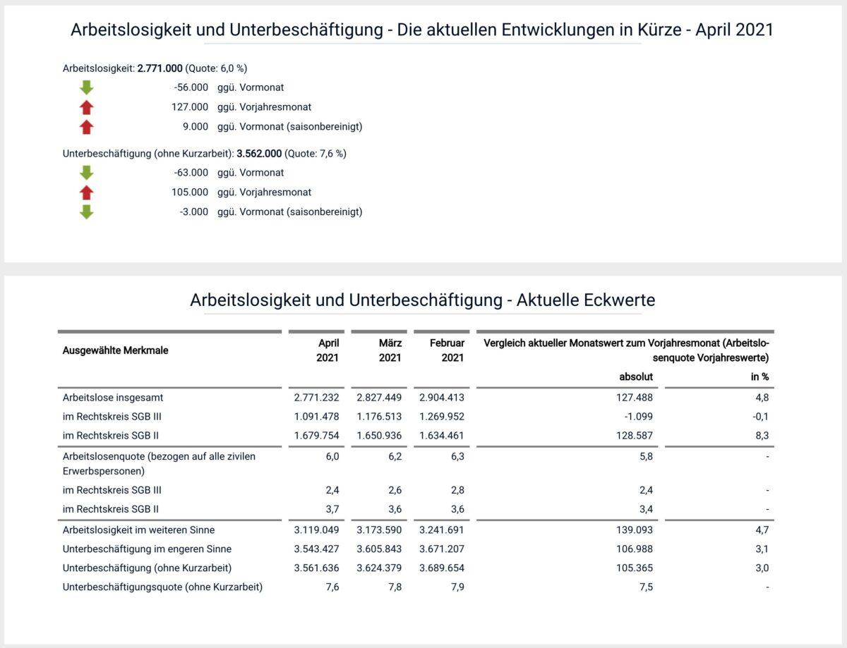Aktuelle Statistik zum deutschen Arbeitsmarkt