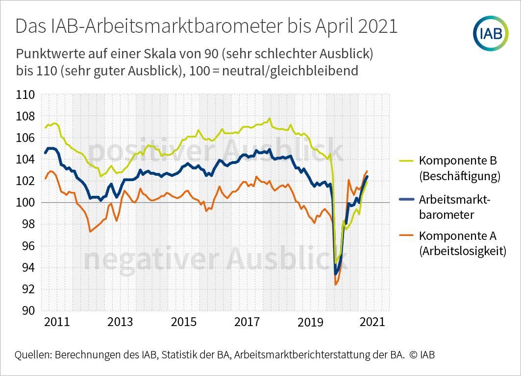 Grafik zeigt Arbeitsmarktbarometer im Verlauf der letzten zehn Jahre