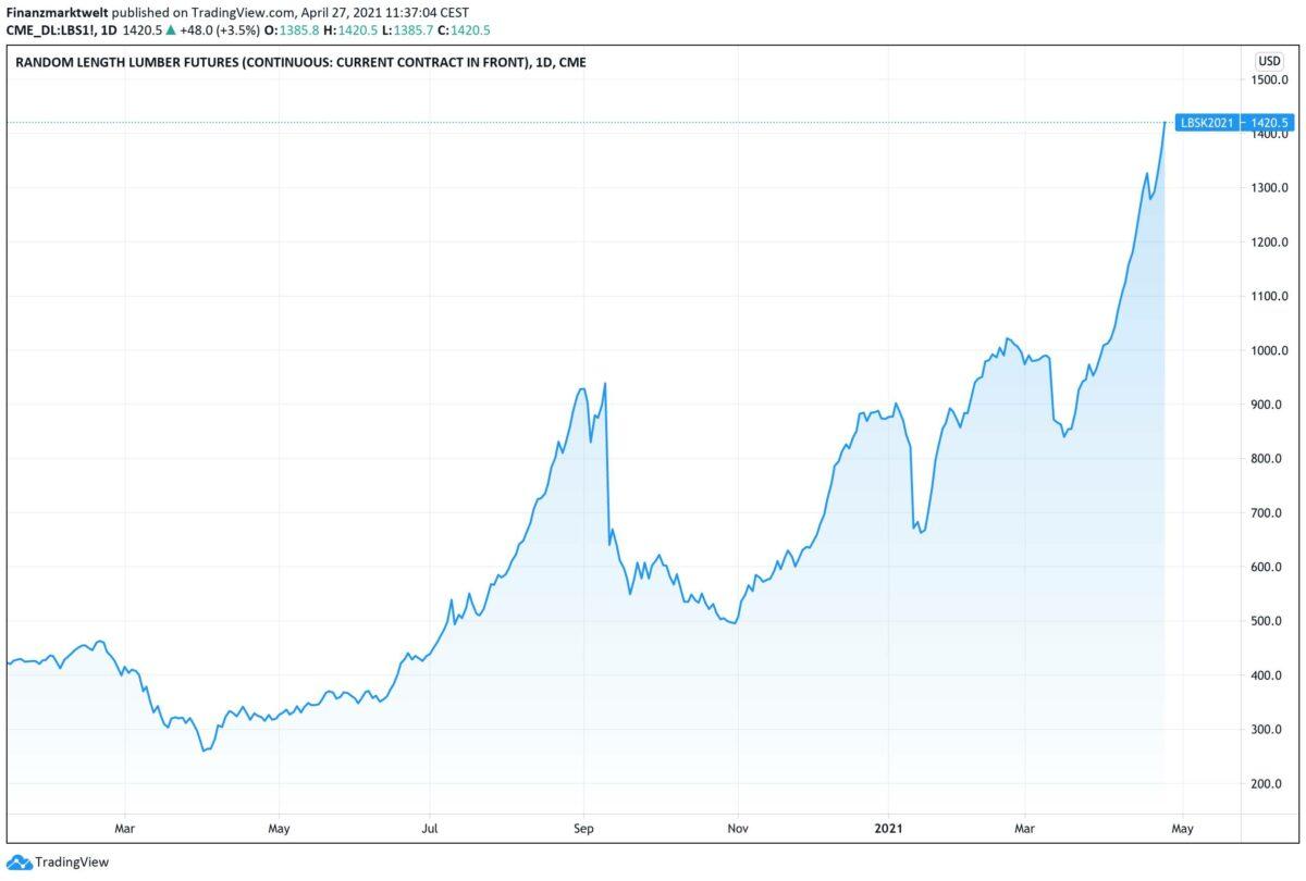Chart zeigt Preisverlauf für Bauholz seit Januar 2020