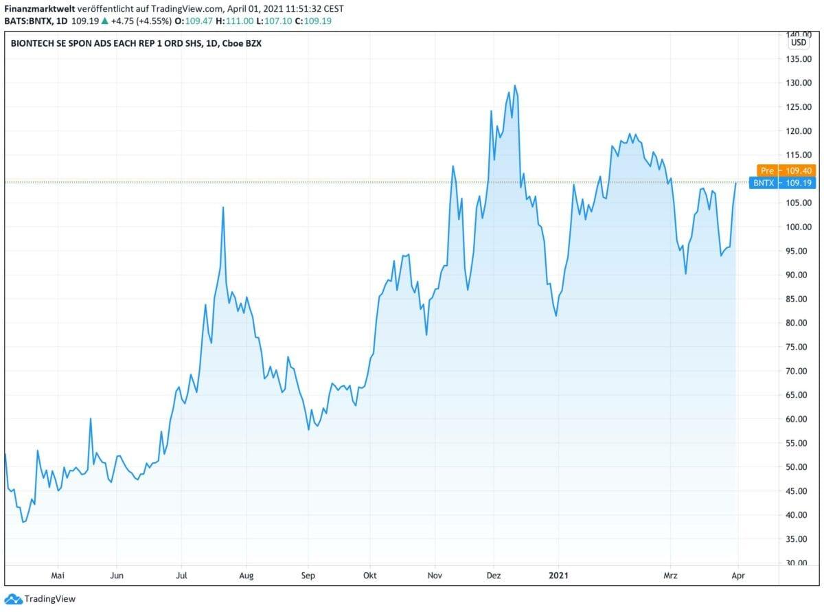 Chartverlauf der Biontech-Aktie seit April 2020